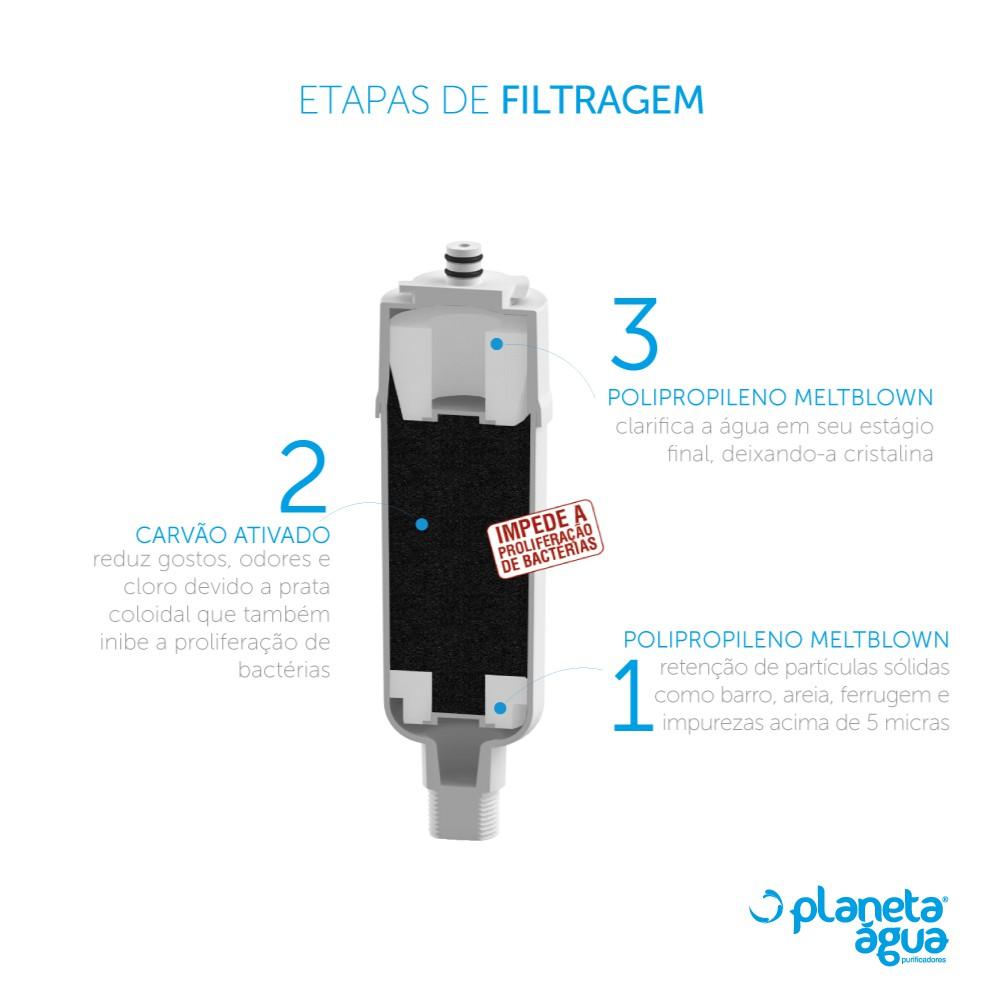 Refil Filtro Colormaq para Purificador de Água etapas de filtragem