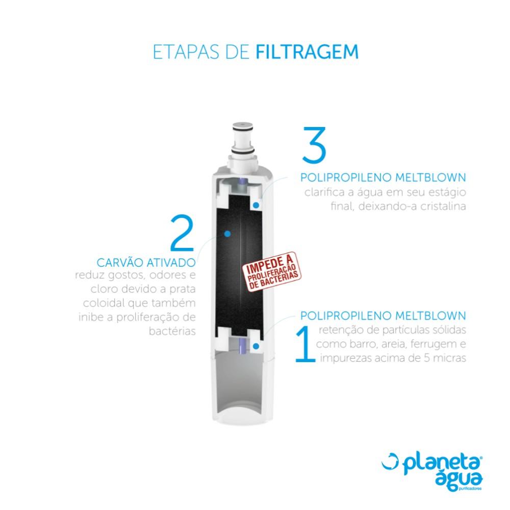 Refil Filtro FP4 para Purificador de Água Consul etapas de filtragem